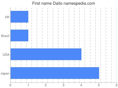 Given name Daito