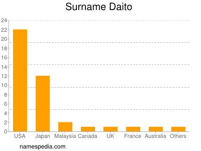 Surname Daito