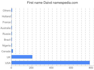 Given name Daivd