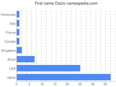 Given name Daizo