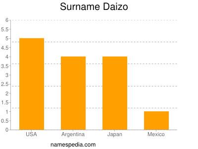 Surname Daizo