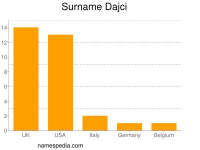 Surname Dajci