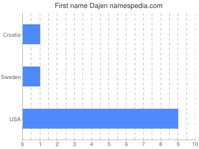 Given name Dajen
