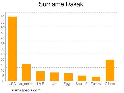 Surname Dakak