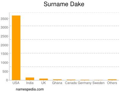 Surname Dake