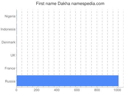 Given name Dakha