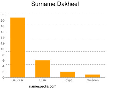 Surname Dakheel