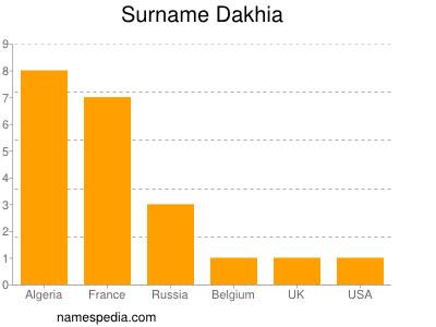 Surname Dakhia