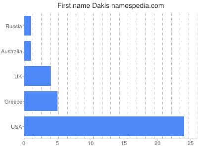 Given name Dakis