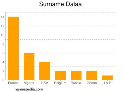 Surname Dalaa