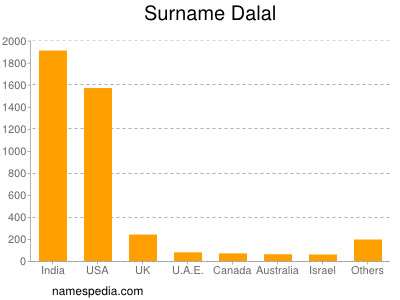 Surname Dalal