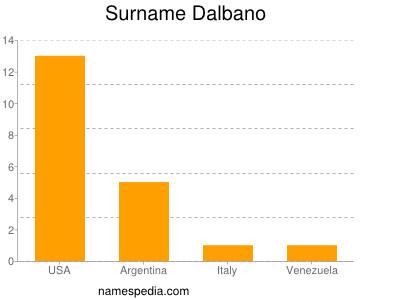 Surname Dalbano