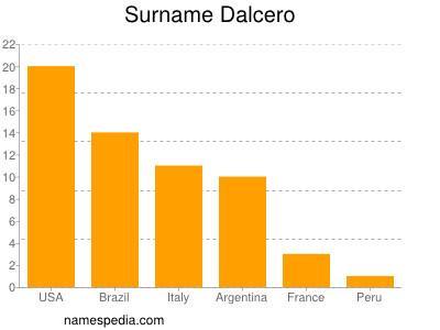 Surname Dalcero