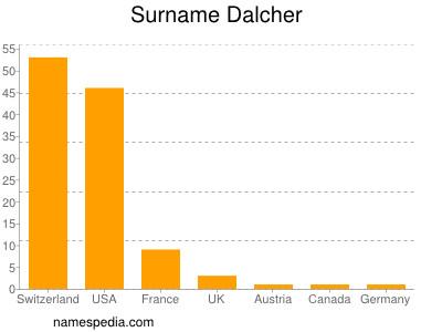 Surname Dalcher