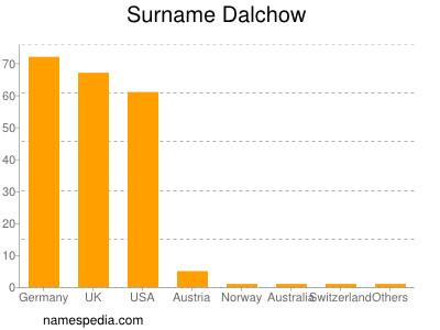 Surname Dalchow