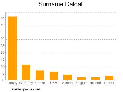 Surname Daldal
