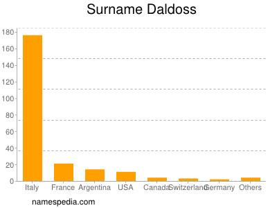 Surname Daldoss