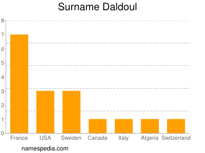 Surname Daldoul