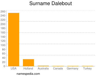 Surname Dalebout