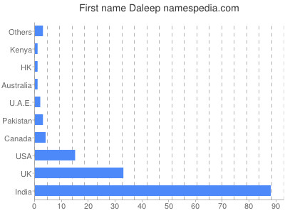 Given name Daleep