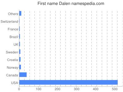 Given name Dalen