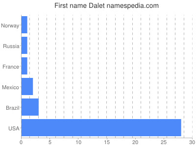 Given name Dalet