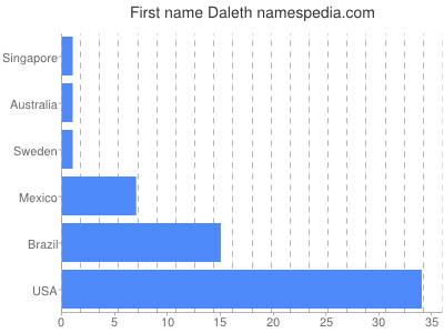 Given name Daleth