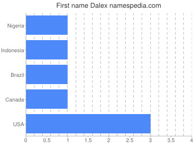 Given name Dalex