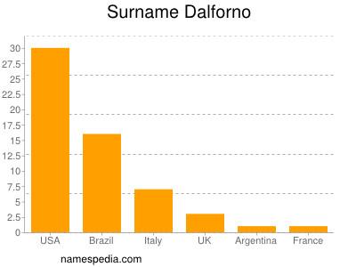 Surname Dalforno