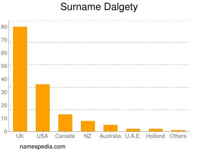Surname Dalgety