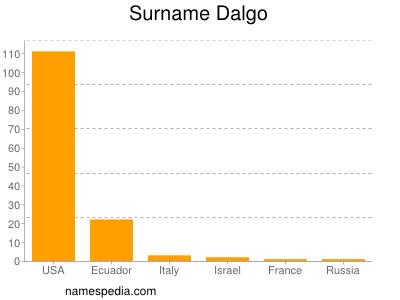 Surname Dalgo