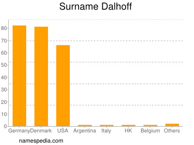Surname Dalhoff