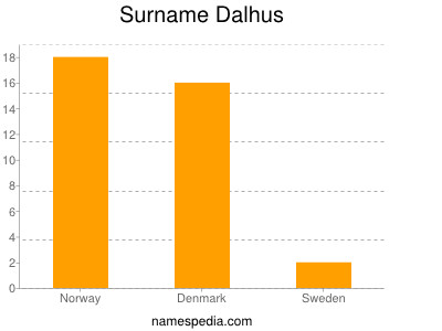Surname Dalhus