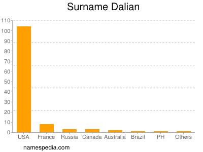 Surname Dalian
