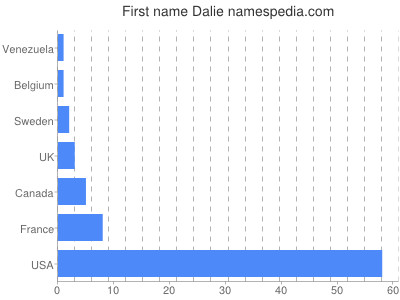 Given name Dalie