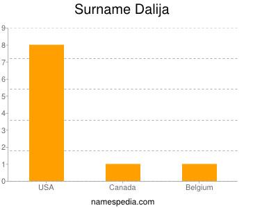 Surname Dalija