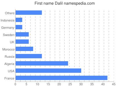 Given name Dalil