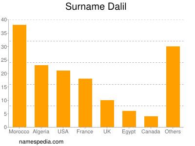 Surname Dalil