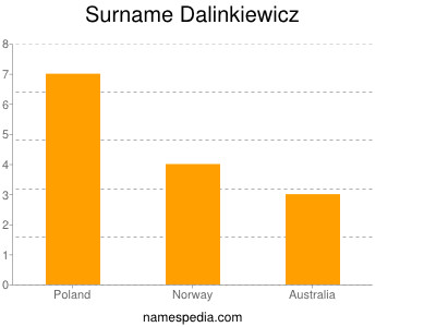 Surname Dalinkiewicz