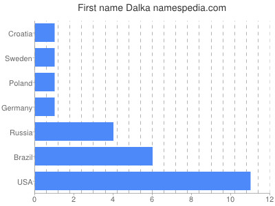 Given name Dalka