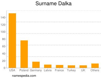 Surname Dalka