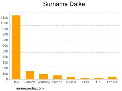 Surname Dalke