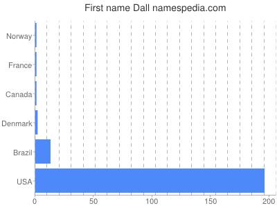 Given name Dall