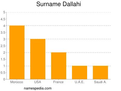 Surname Dallahi