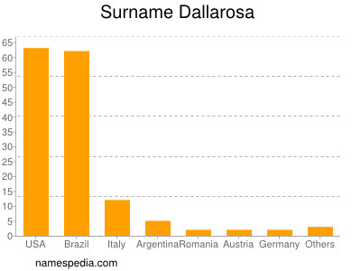 Surname Dallarosa