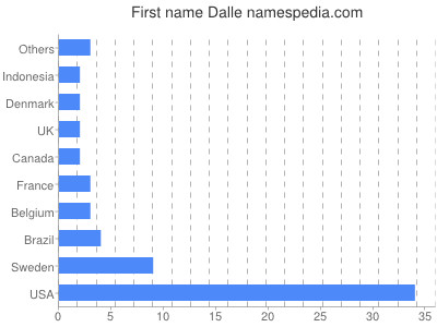 Given name Dalle