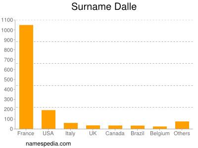 Surname Dalle