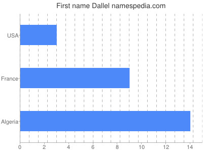 Given name Dallel