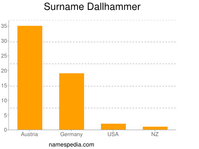 Surname Dallhammer
