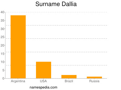 Surname Dallia